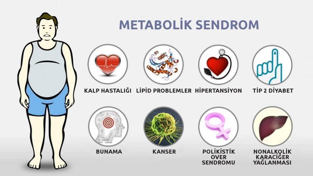 metabolik-sendrom